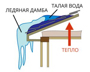 Очистка кровель от сосулек и ледяных дамб